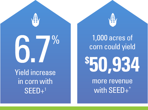 6.7% yield increase in corn with SEED+. 1,000 acres of corn could yield $50,934 ROI with SEED+.