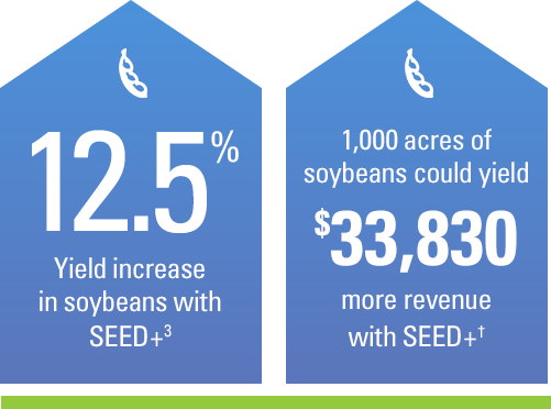 12.5% yield increase in soybeans with SEED+. 1,000 acres of soybeans could yield $33,830 ROI with SEED+.